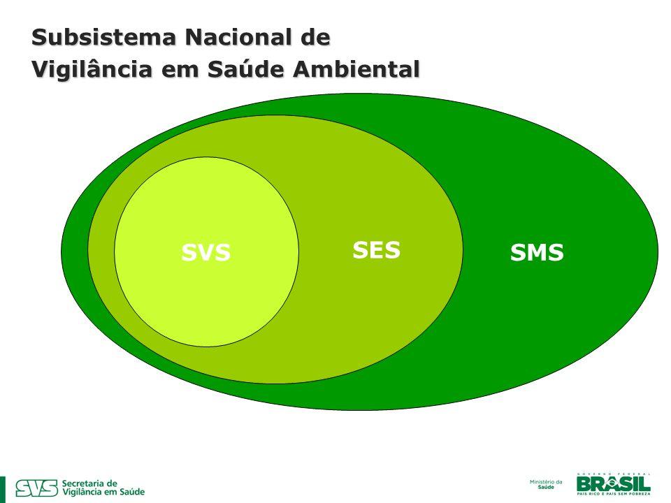 Subsistema Nacional de Vigilância em Saúde Ambiental SMS SES SVS