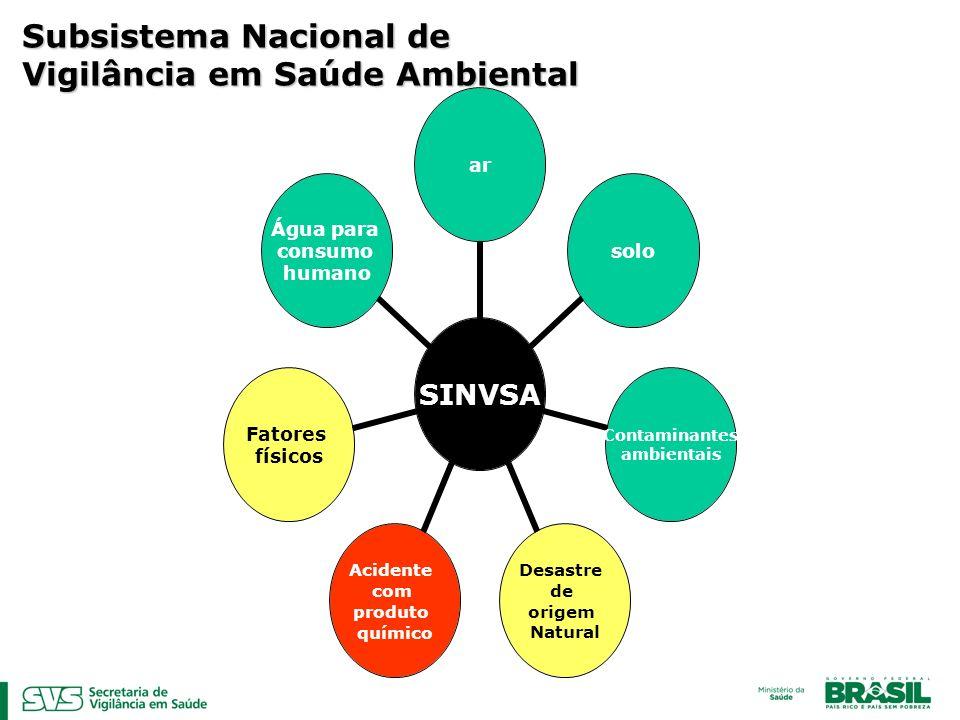 SINVSA arsolo Contaminantes ambientais Desastre de origem Natural Acidente com produto químico Fatores físicos Água para consumo humano Subsistema Nac