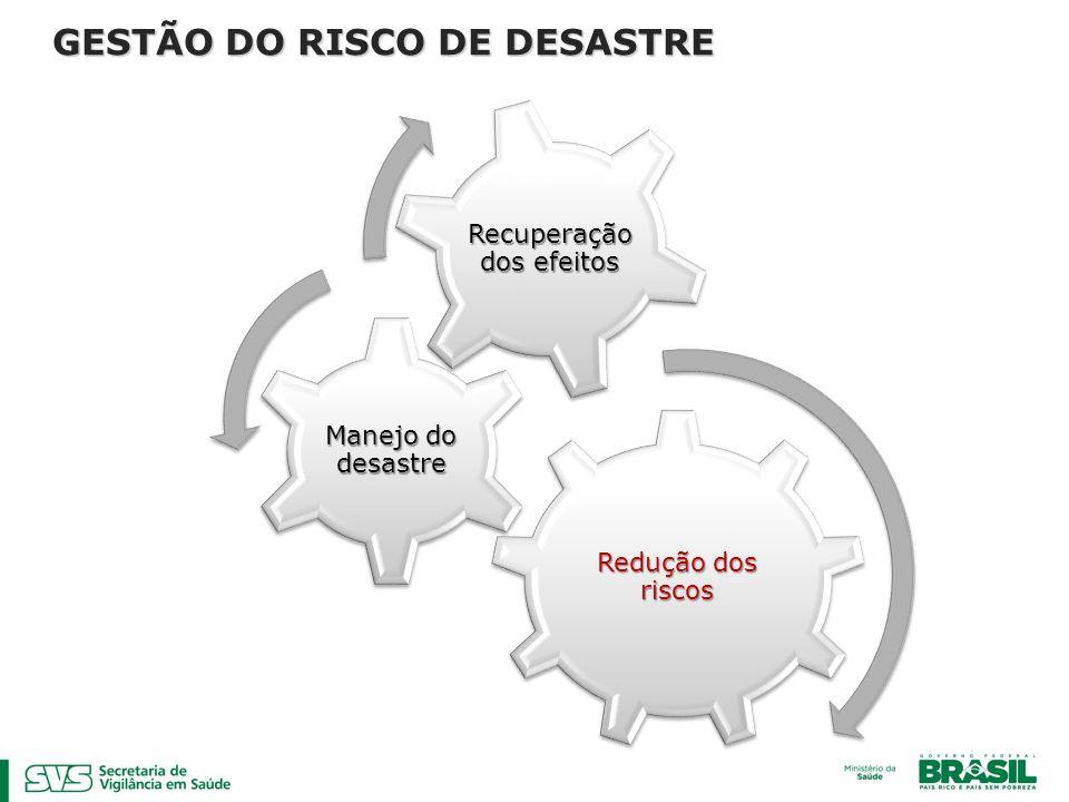 Redução dos riscos Manejo do desastre Recuperação dos efeitos GESTÃO DO RISCO DE DESASTRE