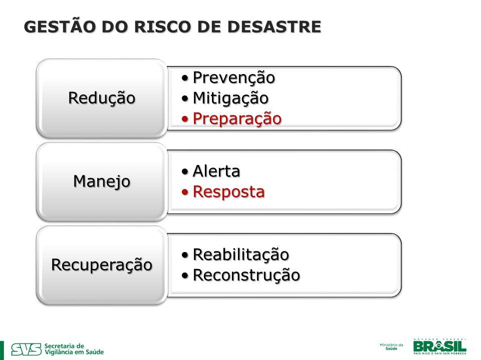 PrevençãoPrevenção MitigaçãoMitigação PreparaçãoPreparação Redução AlertaAlerta RespostaResposta Manejo ReabilitaçãoReabilitação ReconstruçãoReconstru