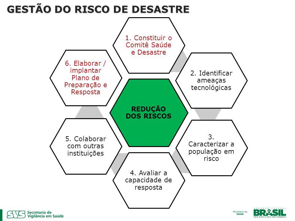 REDUÇÃO DOS RISCOS 1. Constituir o Comitê Saúde e Desastre 2. Identificar ameaças tecnológicas 3. Caracterizar a população em risco 4. Avaliar a capac