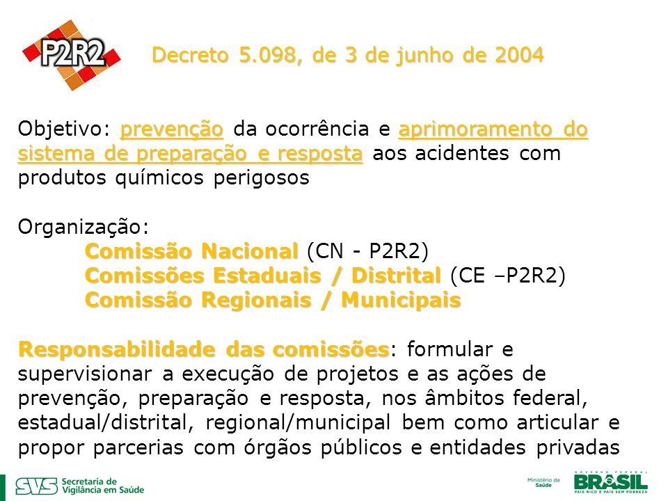 Decreto 5.098, de 3 de junho de 2004 prevenção aprimoramento do sistema de preparação e resposta Objetivo: prevenção da ocorrência e aprimoramento do sistema de preparação e resposta aos acidentes com produtos químicos perigosos Organização: Comissão Nacional Comissão Nacional (CN - P2R2) Comissões Estaduais / Distrital Comissões Estaduais / Distrital (CE –P2R2) Comissão Regionais / Municipais Responsabilidade das comissões Responsabilidade das comissões: formular e supervisionar a execução de projetos e as ações de prevenção, preparação e resposta, nos âmbitos federal, estadual/distrital, regional/municipal bem como articular e propor parcerias com órgãos públicos e entidades privadas