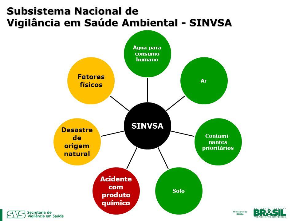 SINVSA Água para consumo humano Ar Contami- nantes prioritários Solo Acidente com produto químico Desastre de origem natural Fatores físicos Subsistema Nacional de Vigilância em Saúde Ambiental - SINVSA