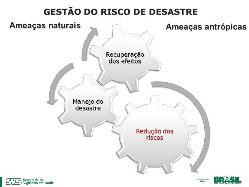 Redução dos riscos Manejo do desastre Recuperação dos efeitos GESTÃO DO RISCO DE DESASTRE Ameaças antrópicas Ameaças naturais