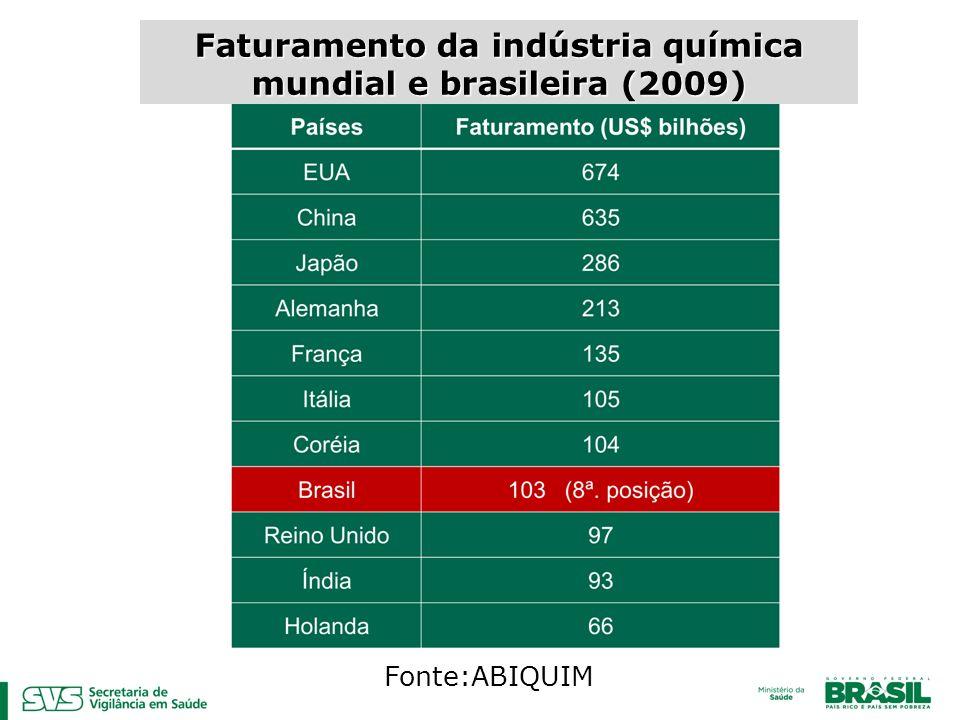 Faturamento da indústria química mundial e brasileira (2009) Fonte:ABIQUIM