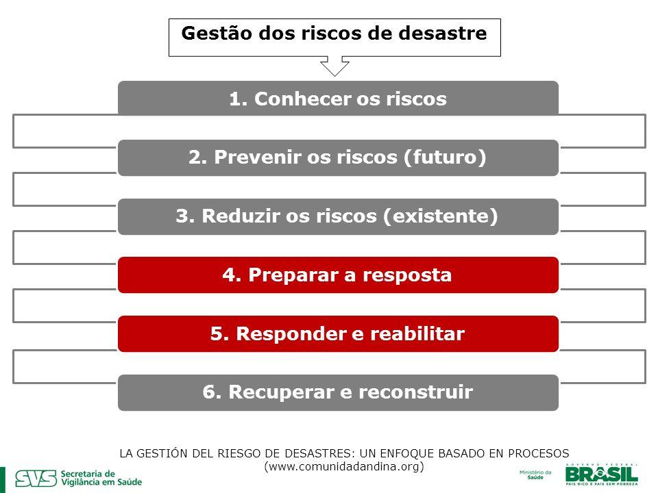 Gestão dos riscos de desastre 1.Conhecer os riscos2.