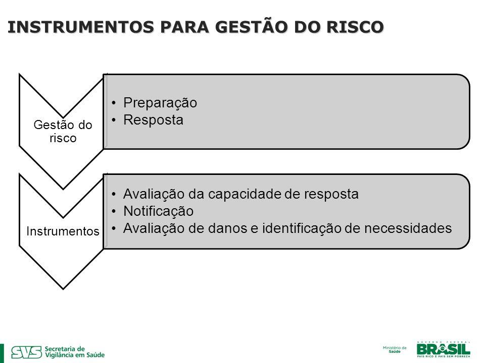 Gestão do risco Preparação Resposta Instrumentos Avaliação da capacidade de resposta Notificação Avaliação de danos e identificação de necessidades INSTRUMENTOS PARA GESTÃO DO RISCO