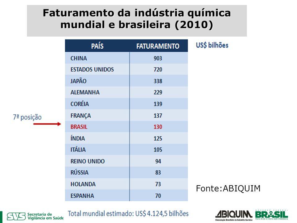 Faturamento da indústria química mundial e brasileira (2010) Fonte:ABIQUIM