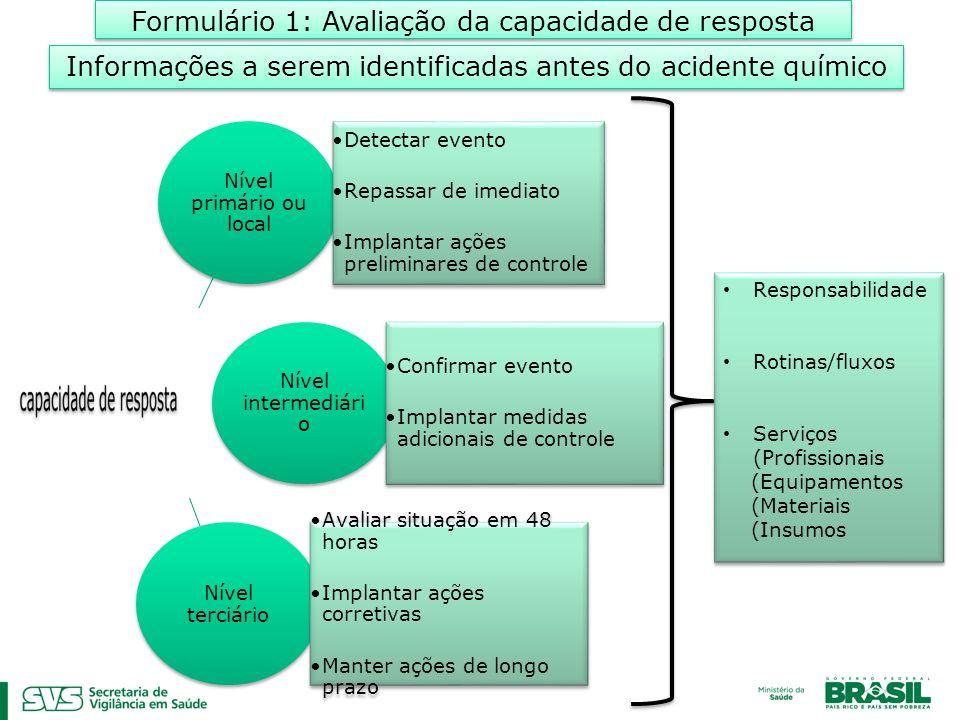 Responsabilidade Rotinas/fluxos Serviços (Profissionais (Equipamentos (Materiais (Insumos Responsabilidade Rotinas/fluxos Serviços (Profissionais (Equipamentos (Materiais (Insumos Formulário 1: Avaliação da capacidade de resposta Informações a serem identificadas antes do acidente químico