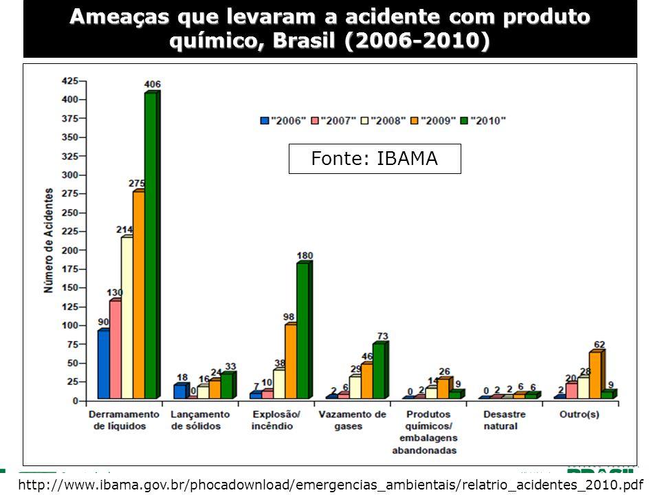 Ameaças que levaram a acidente com produto químico, Brasil (2006-2010) http://www.ibama.gov.br/phocadownload/emergencias_ambientais/relatrio_acidentes_2010.pdf Fonte: IBAMA