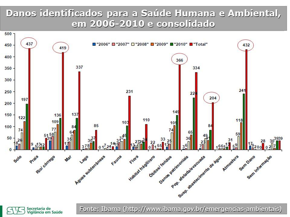 Fonte: Ibama (http://www.ibama.gov.br/emergencias-ambientais) Danos identificados para a Saúde Humana e Ambiental, em 2006-2010 e consolidado