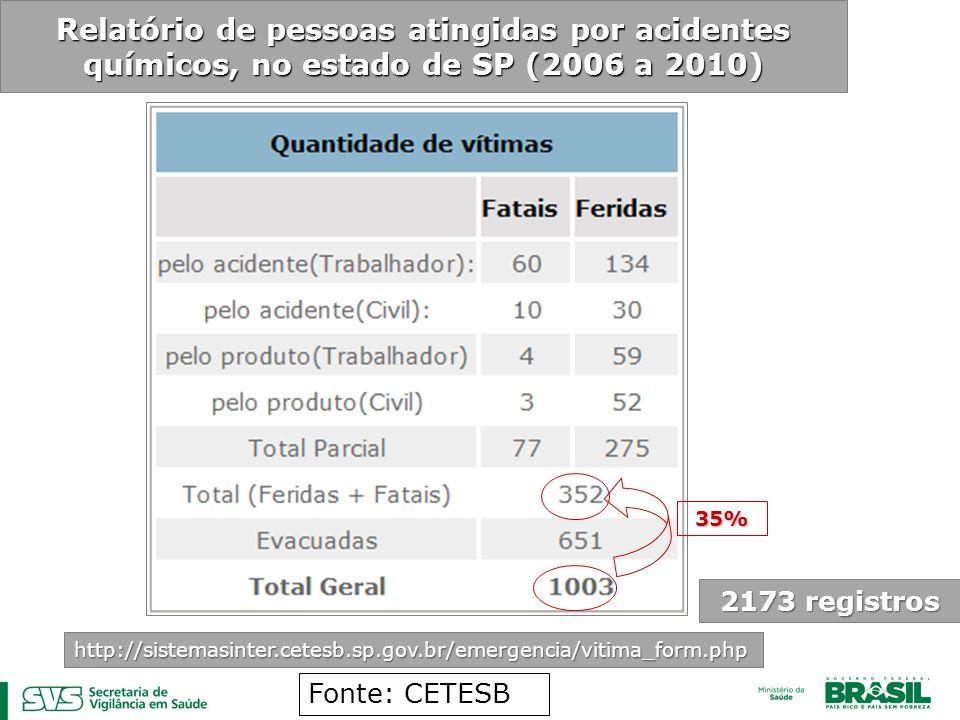 Relatório de pessoas atingidas por acidentes químicos, no estado de SP (2006 a 2010) http://sistemasinter.cetesb.sp.gov.br/emergencia/vitima_form.php Fonte: CETESB 2173 registros 35%