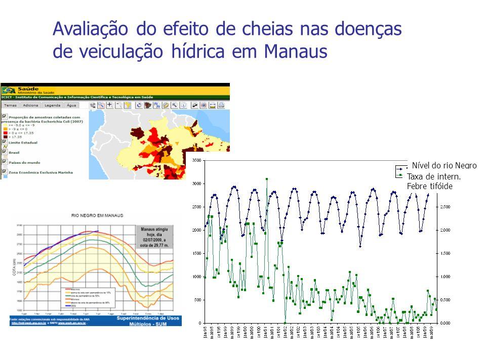 Nível do rio Negro Taxa de intern. Febre tifóide Avaliação do efeito de cheias nas doenças de veiculação hídrica em Manaus