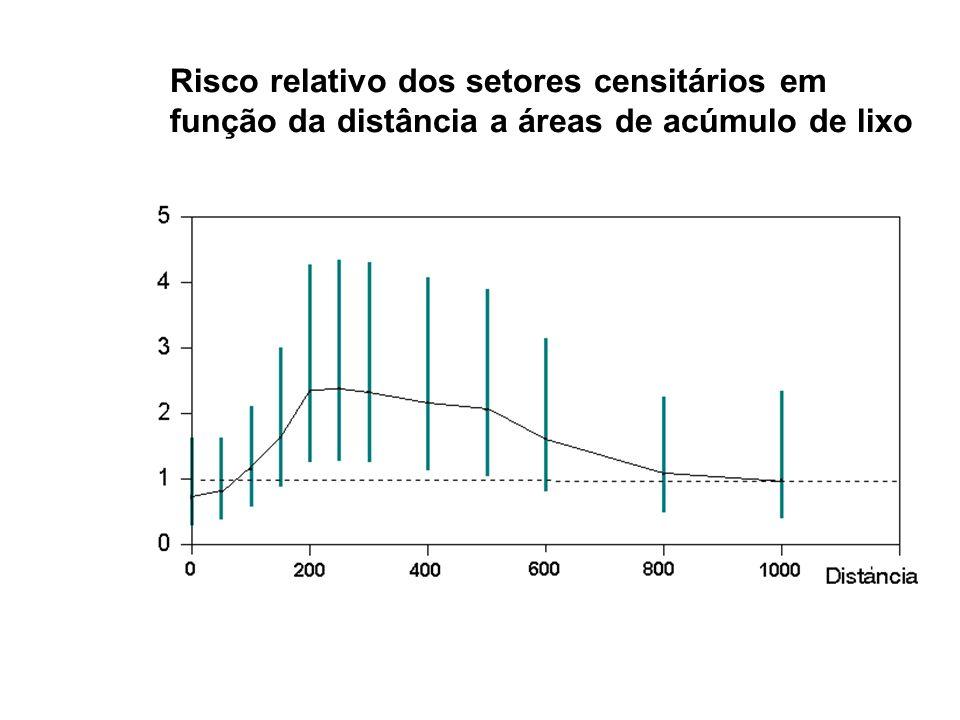 Risco relativo dos setores censitários em função da distância a áreas de acúmulo de lixo