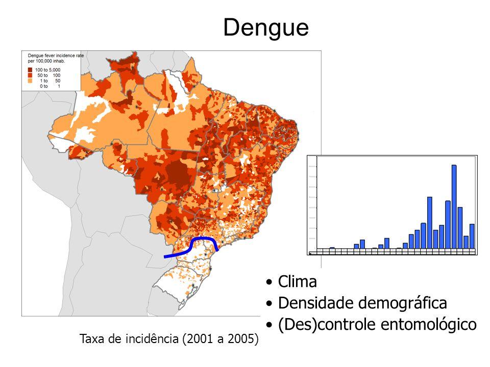 Dengue Clima Densidade demográfica (Des)controle entomológico Taxa de incidência (2001 a 2005)