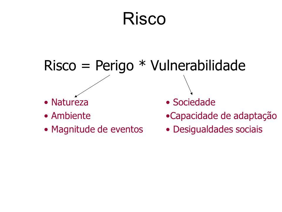 Risco Risco = Perigo * Vulnerabilidade Natureza Ambiente Magnitude de eventos Sociedade Capacidade de adaptação Desigualdades sociais