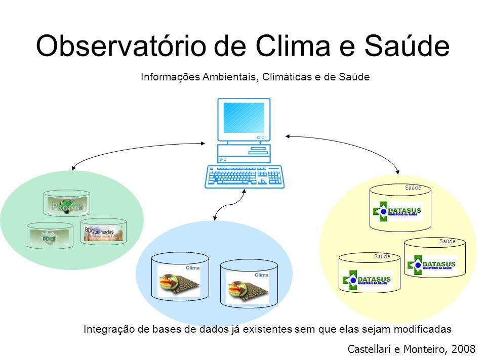 Observatório de Clima e Saúde Informações Ambientais, Climáticas e de Saúde Saúde Integração de bases de dados já existentes sem que elas sejam modifi