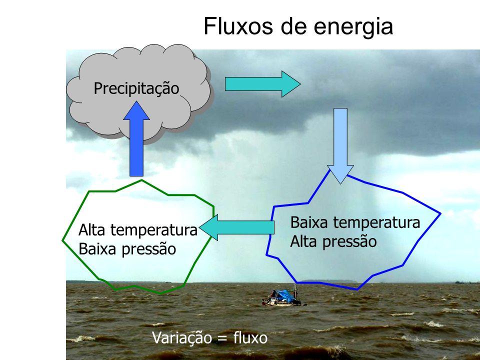 Fluxos de energia Alta temperatura Baixa pressão Baixa temperatura Alta pressão Precipitação Variação = fluxo