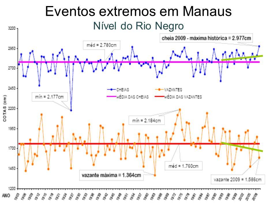 Eventos extremos em Manaus Nível do Rio Negro