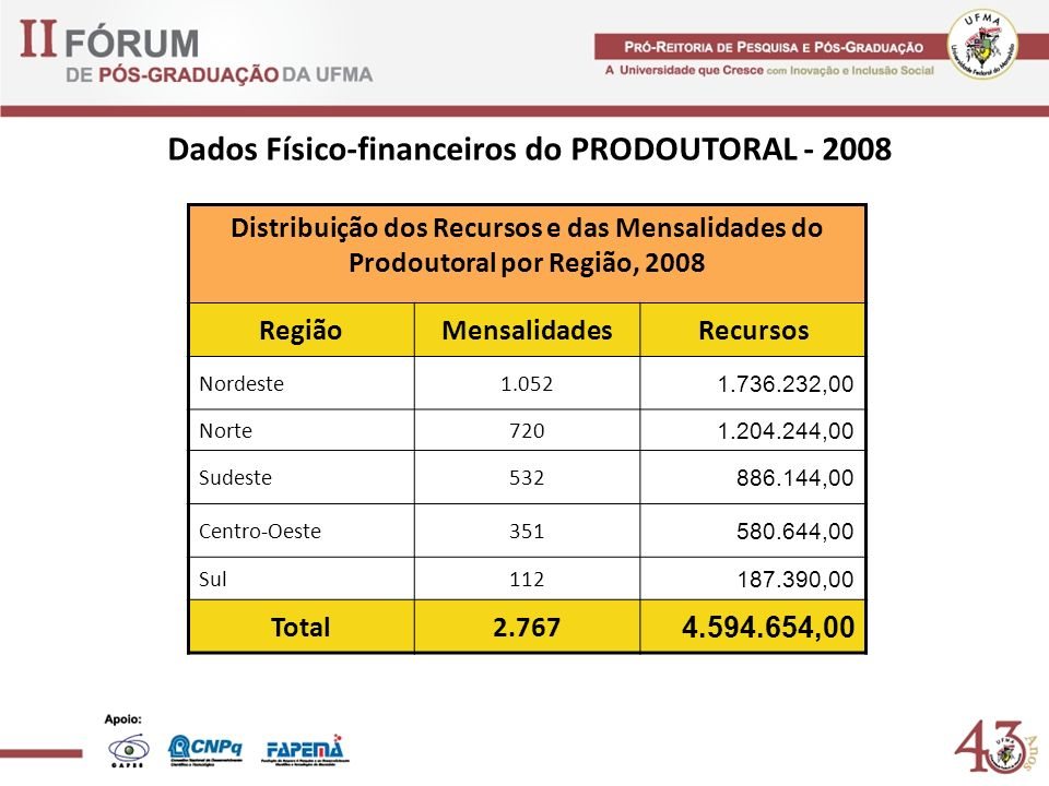 Dados Físico-financeiros do PRODOUTORAL - 2008 Distribuição dos Recursos e das Mensalidades do Prodoutoral por Região, 2008 RegiãoMensalidadesRecursos