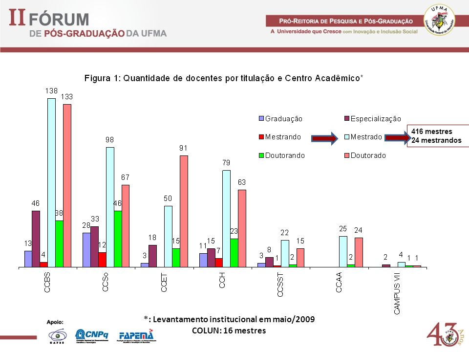 *: Levantamento institucional em maio/2009 COLUN: 16 mestres 416 mestres 24 mestrandos