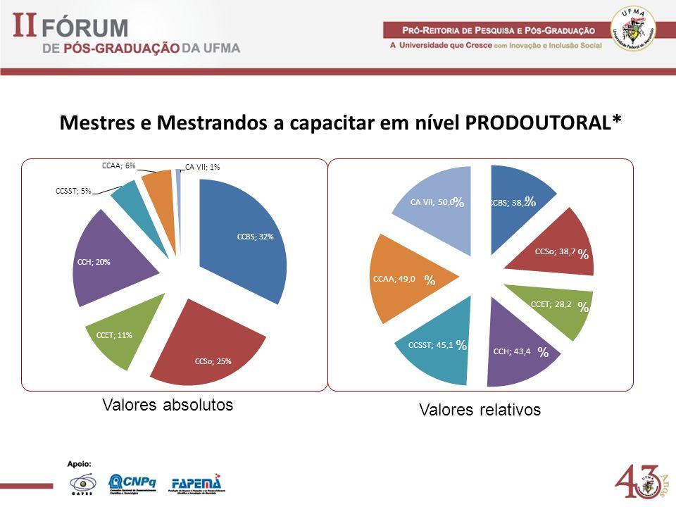 Mestres e Mestrandos a capacitar em nível PRODOUTORAL* Valores absolutos Valores relativos % % % % % %