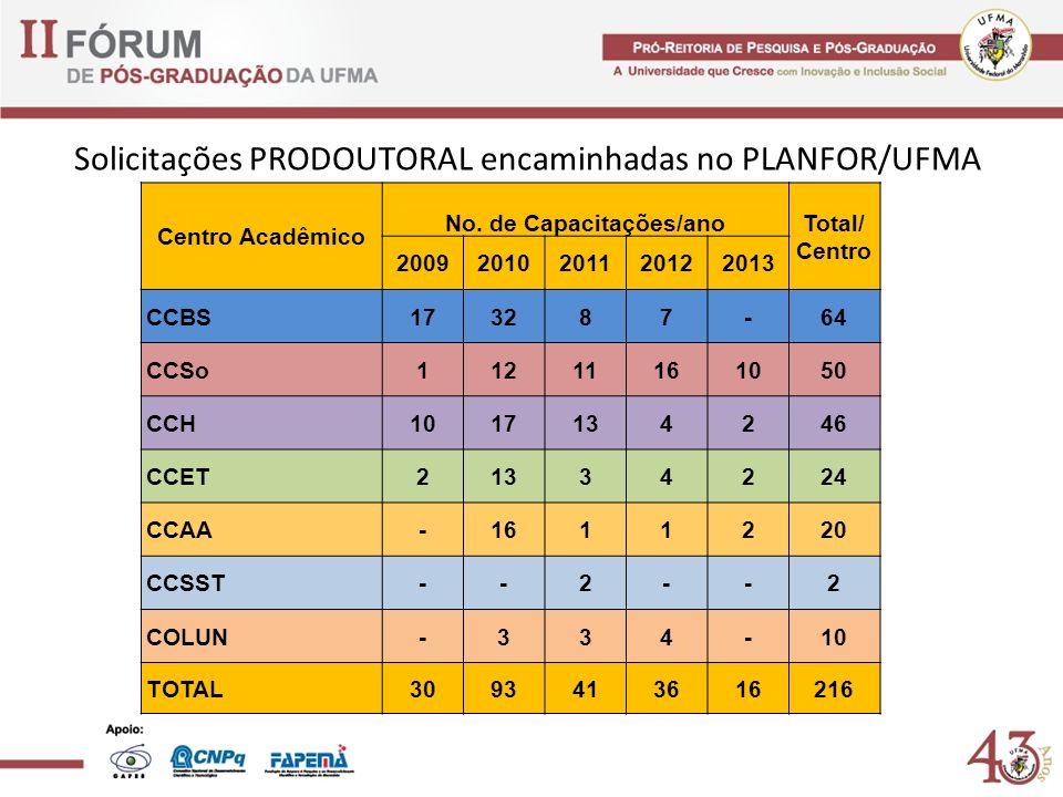 Solicitações PRODOUTORAL encaminhadas no PLANFOR/UFMA Centro Acadêmico No. de Capacitações/anoTotal/ Centro 20092010201120122013 CCBS173287-64 CCSo112