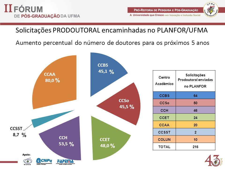Aumento percentual do número de doutores para os próximos 5 anos % % % % % % Solicitações PRODOUTORAL encaminhadas no PLANFOR/UFMA Centro Acadêmico So