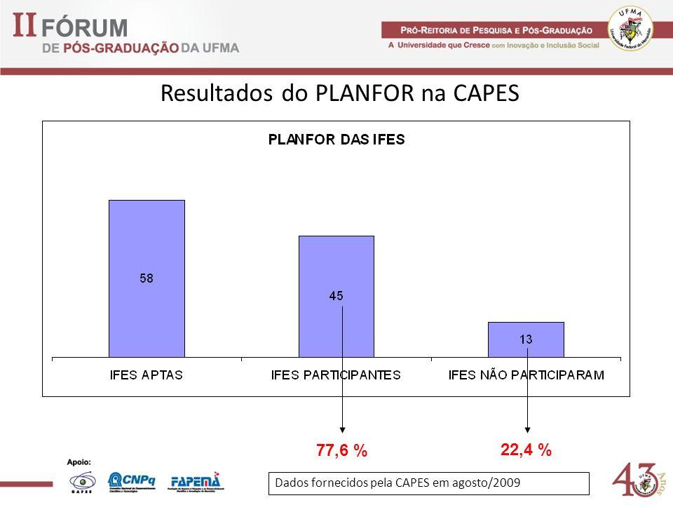 Resultados do PLANFOR na CAPES 77,6 % 22,4 % Dados fornecidos pela CAPES em agosto/2009