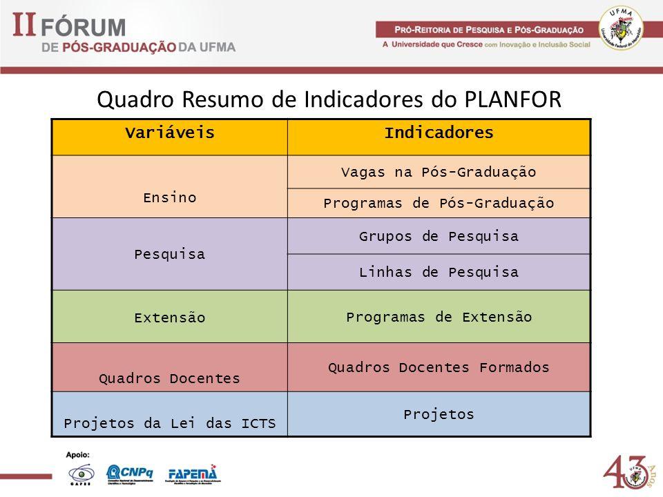 Quadro Resumo de Indicadores do PLANFOR VariáveisIndicadores Ensino Vagas na Pós-Graduação Programas de Pós-Graduação Pesquisa Grupos de Pesquisa Linh