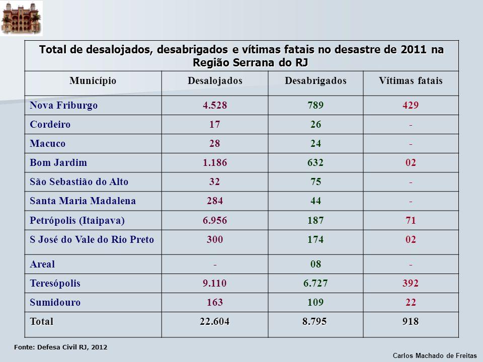 Carlos Machado de Freitas Fonte: Defesa Civil RJ, 2012 Total de desalojados, desabrigados e vítimas fatais no desastre de 2011 na Região Serrana do RJ