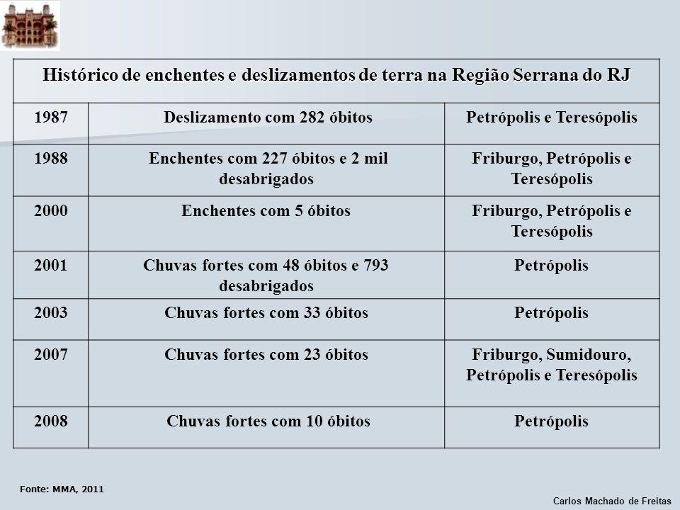 Carlos Machado de Freitas Fonte: MMA, 2011 Histórico de enchentes e deslizamentos de terra na Região Serrana do RJ 1987 Deslizamento com 282 óbitosPet
