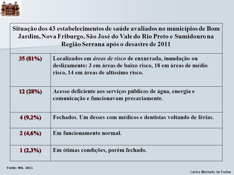 Carlos Machado de Freitas Fonte: MS, 2011 Situação dos 43 estabelecimentos de saúde avaliados no municípios de Bom Jardim, Nova Friburgo, São José do