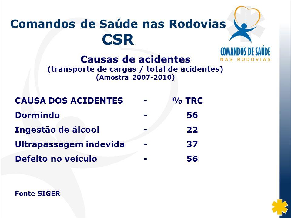 Fonte: DISAS/CGRH/DPRF/MJ: 2002-07 Comandos de Saúde nas Rodovias CSR Causas de acidentes (transporte de cargas / total de acidentes) (Amostra 2007-20