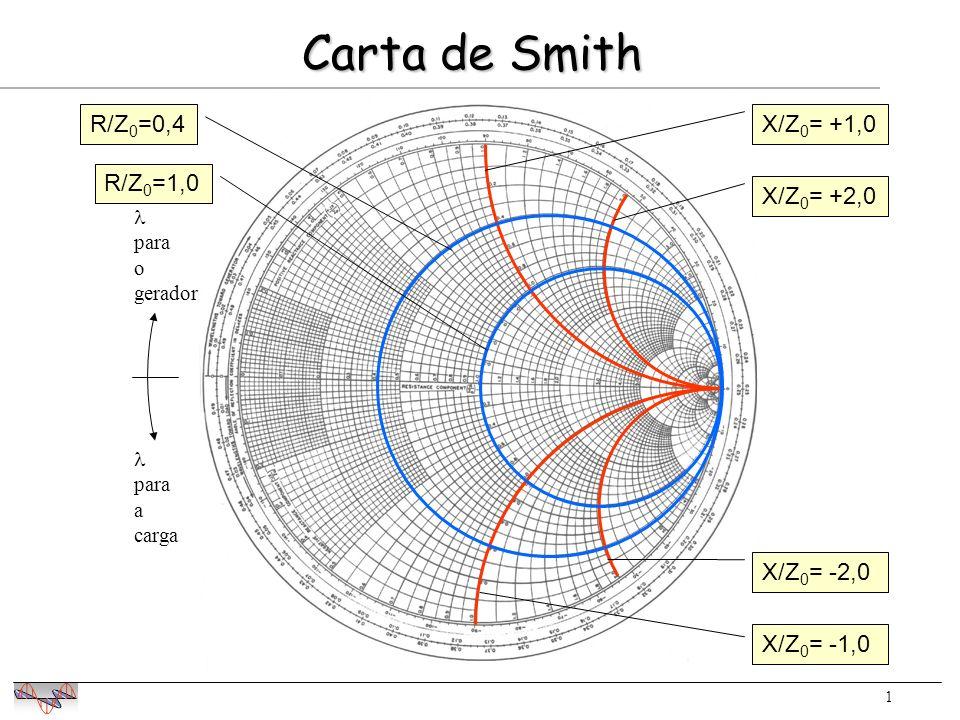 1 R/Z 0 =0,4 R/Z 0 =1,0 X/Z 0 = +1,0 X/Z 0 = +2,0 X/Z 0 = -2,0 X/Z 0 = -1,0 Carta de Smith para o gerador para a carga