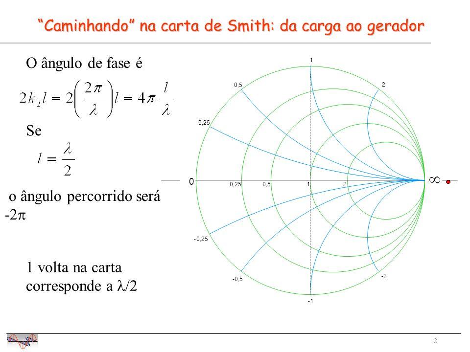 2 0 0,250,512 0,25 0,5 1 2 -0,25 -0,5 -1 -2 Caminhando na carta de Smith: da carga ao gerador O ângulo de fase é Se o ângulo percorrido será -2 1 volta na carta corresponde a /2