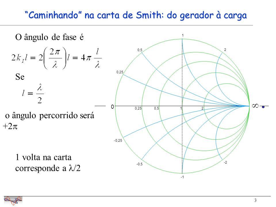 3 0 0,250,512 0,25 0,5 1 2 -0,25 -0,5 -1 -2 Caminhando na carta de Smith: do gerador à carga O ângulo de fase é Se 1 volta na carta corresponde a /2 o ângulo percorrido será +2