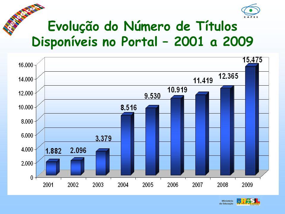 Percentual de Títulos Ativos por área do conhecimento - 2009