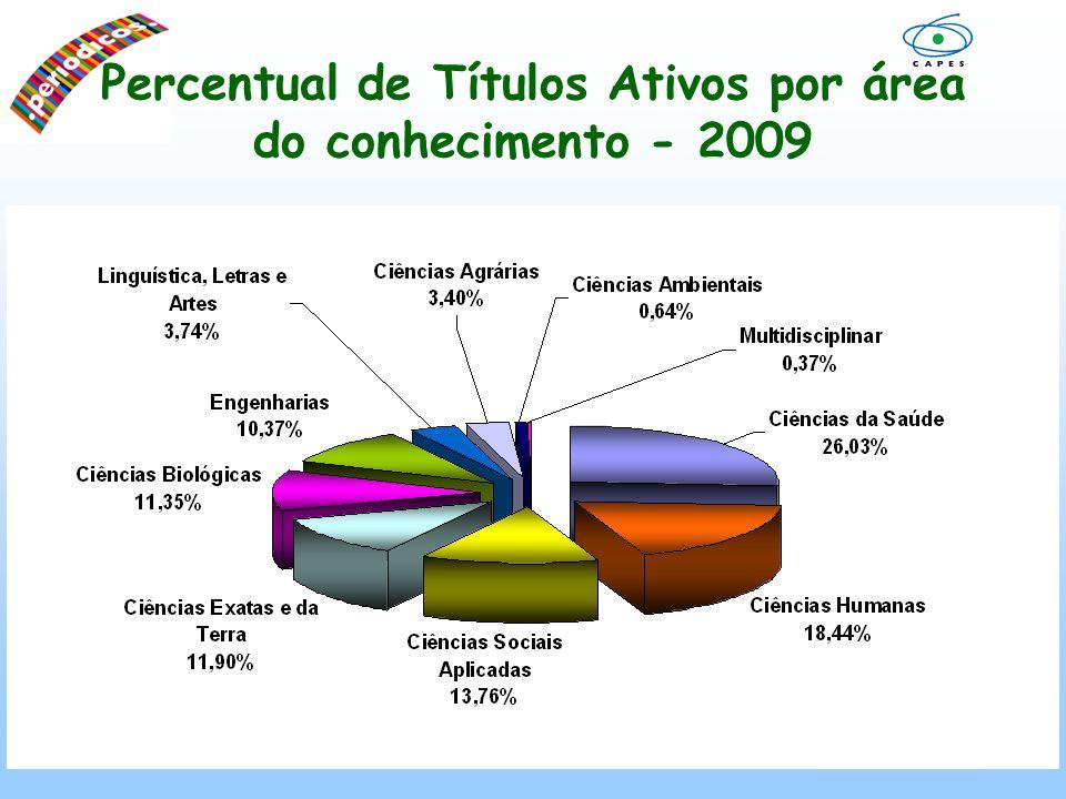 Evolução do Número de Instituições 2001 a 2009