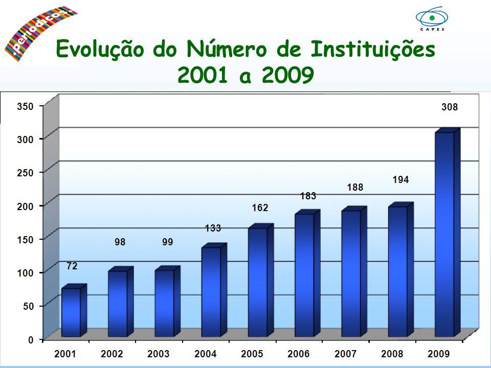 Evolução do Uso do Portal de Periódicos 2001 a Julho/2009