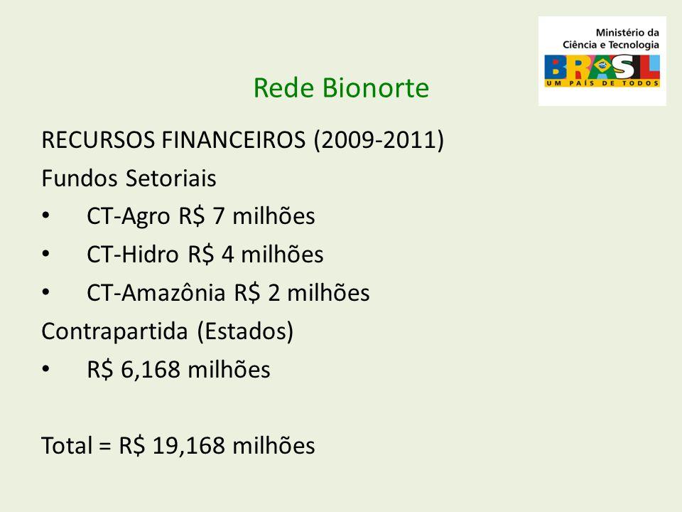 RECURSOS FINANCEIROS (2009-2011) Fundos Setoriais CT-Agro R$ 7 milhões CT-Hidro R$ 4 milhões CT-Amazônia R$ 2 milhões Contrapartida (Estados) R$ 6,168