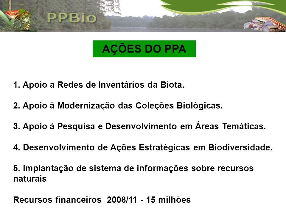 1. Apoio a Redes de Inventários da Biota. 2. Apoio à Modernização das Coleções Biológicas. 3. Apoio à Pesquisa e Desenvolvimento em Áreas Temáticas. 4