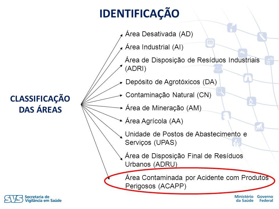 CLASSIFICAÇÃO DAS ÁREAS Unidade de Postos de Abastecimento e Serviços (UPAS) Área Agrícola (AA) Área de Mineração (AM) Contaminação Natural (CN) Depós