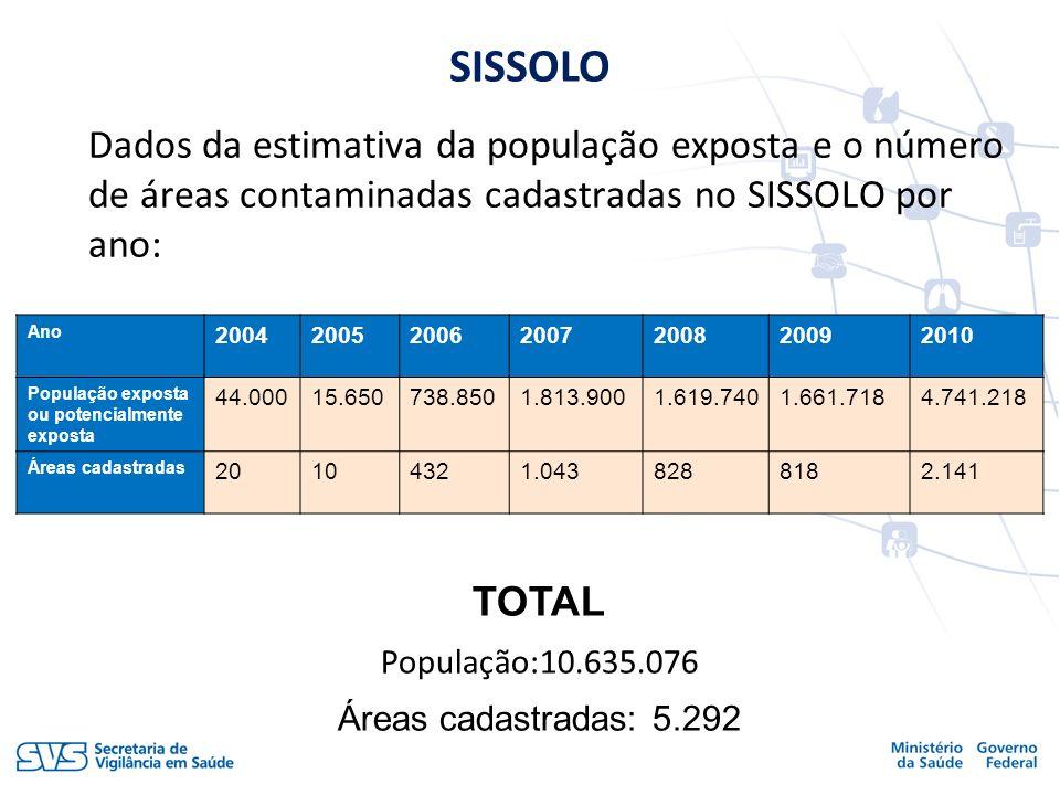 Dados da estimativa da população exposta e o número de áreas contaminadas cadastradas no SISSOLO por ano: SISSOLO TOTAL População:10.635.076 Áreas cad