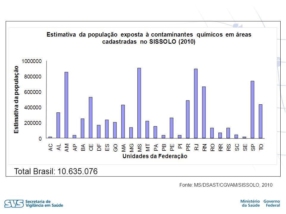 Total Brasil: 8.406.171 Fonte: MS/DSAST/CGVAM/SISSOLO, 2010 Total Brasil: 10.635.076