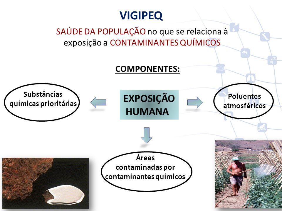 SAÚDE DA POPULAÇÃO no que se relaciona à exposição a CONTAMINANTES QUÍMICOS COMPONENTES: VIGIPEQ Áreas contaminadas por contaminantes químicos Substân