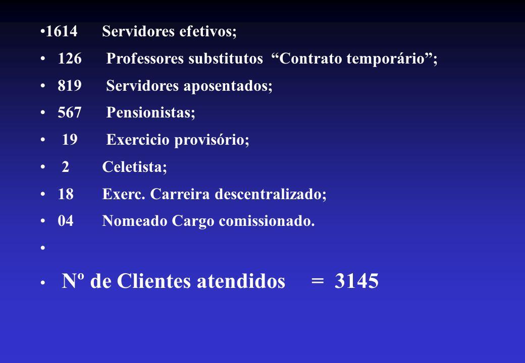 1614 Servidores efetivos; 126 Professores substitutos Contrato temporário; 819 Servidores aposentados; 567 Pensionistas; 19 Exercicio provisório; 2 Celetista; 18 Exerc.
