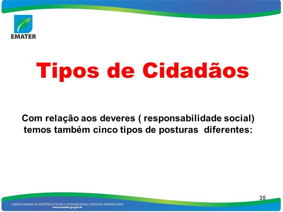 35 Tipos de Cidadãos Com relação aos deveres ( responsabilidade social) temos também cinco tipos de posturas diferentes: