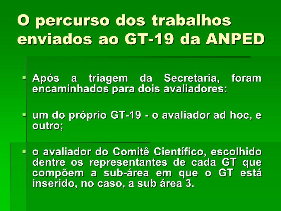 O percurso dos trabalhos enviados ao GT-19 da ANPED Após a triagem da Secretaria, foram encaminhados para dois avaliadores: Após a triagem da Secretar
