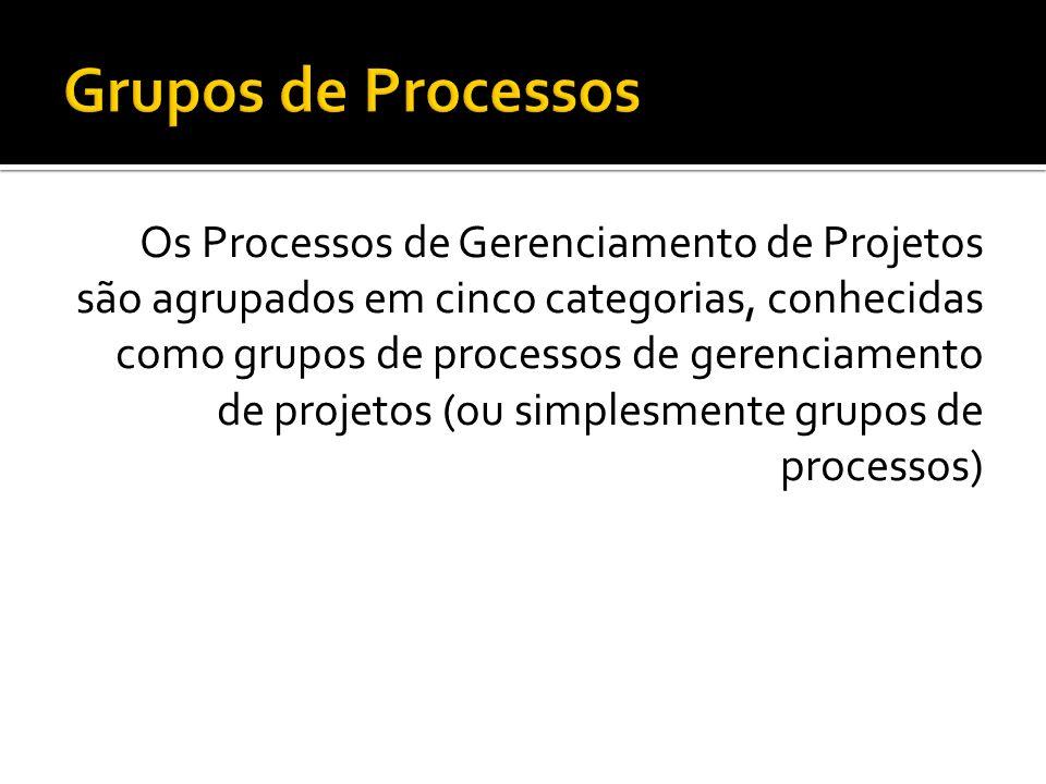 Entradas Ferramentas e Técnicas Saídas Fatores Ambientais Ativos de Processos Organizacionais Documentos ou itens documentáveis que servirão de subsíd